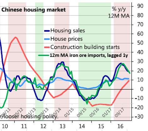 Ch housing vs IO imports lagged